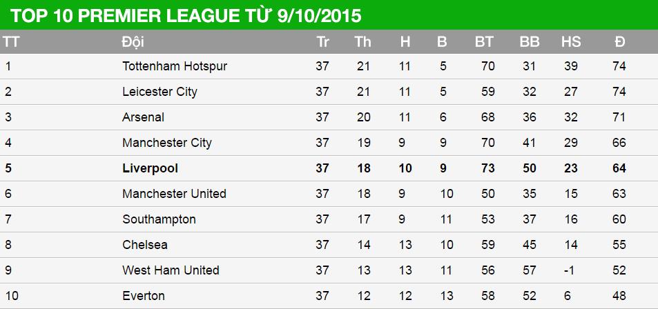 Liverpool chạy gấp 3 lần chiều dài nước Anh dưới thời Klopp - ảnh 1