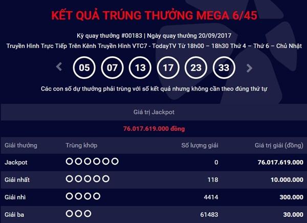 Kết quả xổ số điện toán Vietlott ngày 20/9: Giải Jackpot 76 tỷ đồng vẫn vô chủ