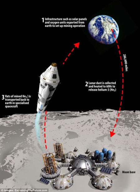 Trung Quốc tham vọng khai thác tài nguyên trên Mặt Trăng