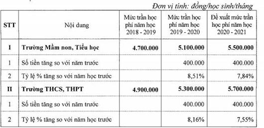 Hà Nội: Tăng mức trần học phí đối với trường chất lượng cao - ảnh 1