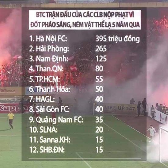 Tiền phạt của các đội bóng ở V.League vì pháo sáng: Hà Nội FC đứng đầu với con số gây choáng - Ảnh 2