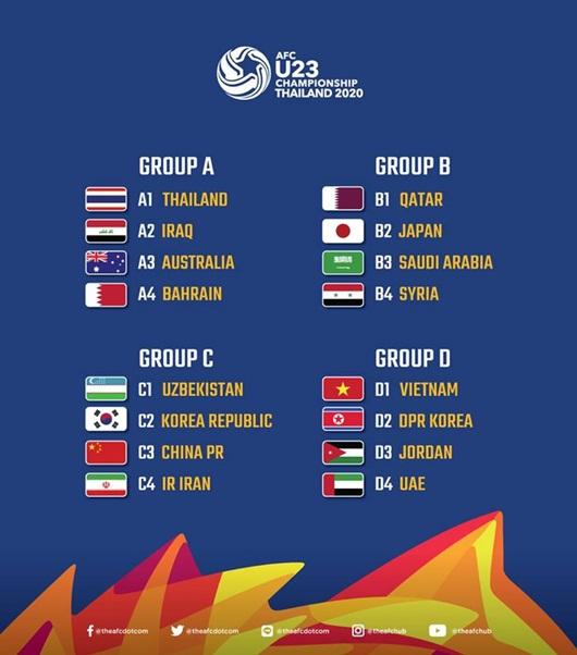 Kết quả bốc thăm chia bảng U23 châu Á 2020: U23 Việt Nam tạm hài lòng, chủ nhà Thái Lan gặp khó - ảnh 1