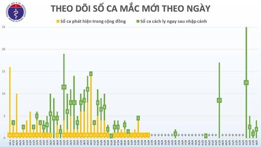 Thêm 4 ca mắc COVID-19 là tiếp viên hàng không Vietnam Airlines và người trở về từ Mỹ, Việt Nam có 324 ca - ảnh 1