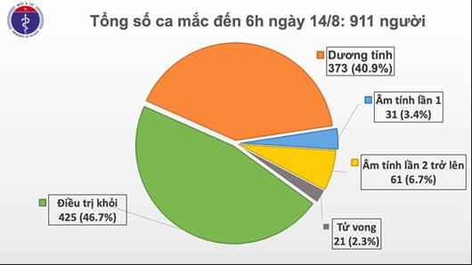 Thêm 6 ca mắc mới COVID-19 ở Hải Dương, Quảng Nam, Việt Nam có 911 bệnh nhân - ảnh 1