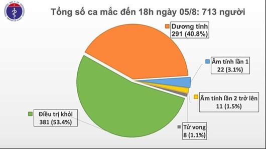 Thêm 41 ca mắc COVID-19, trong đó 40 ca liên quan đến Đà Nẵng, Việt Nam có 713 bệnh nhân - ảnh 1