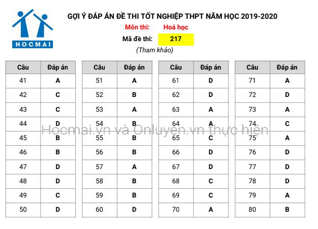 Đáp án, đề thi môn Hóa học mã đề 217 tốt nghiệp THPT 2020 chuẩn nhất, chính xác nhất - ảnh 1