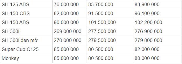 Bảng giá xe máy Honda mới nhất tháng 11/2019: SH Mode 2019 bán cao hơn giá đề xuất tới 10 triệu đồng  - ảnh 1
