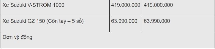 Bảng giá xe máy Suzuki mới nhất tháng 11/2019: Hỗ trợ tới 2 triệu đồng phí trước bạ - ảnh 1