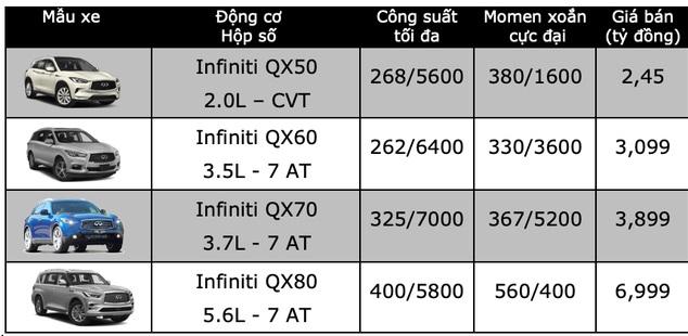 Bảng giá xe Infiniti mới nhất tháng 4/2020: Infiniti QX80 giá cao nhất gần 7 tỷ đồng - ảnh 1