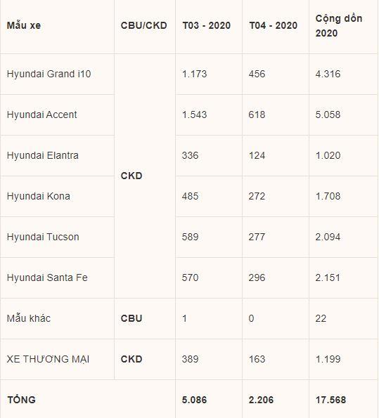Hyundai Accent tiếp tục dẫn đầu về doanh số của TC MOTOR trong tháng 4 - ảnh 1