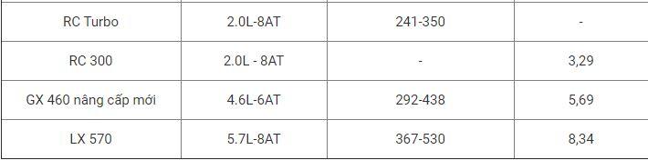 Bảng giá xe Lexus mới nhất tháng 5/2020: GX 460 2020 tăng 630 triệu đồng so với bản cũ - ảnh 1