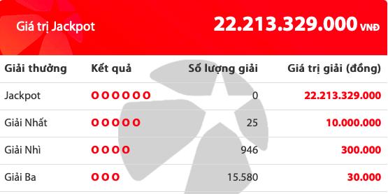 Kết quả xổ số Vietlott hôm nay 27/11/2019: 25 người tiếc nuối giải Jackpot hơn 22 tỷ đồng - ảnh 1
