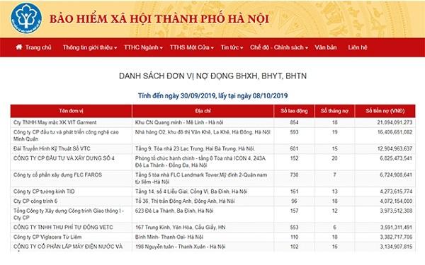 Hà Nội: Công khai 500 doanh nghiệp nợ bảo hiểm xã hội lớn - ảnh 1