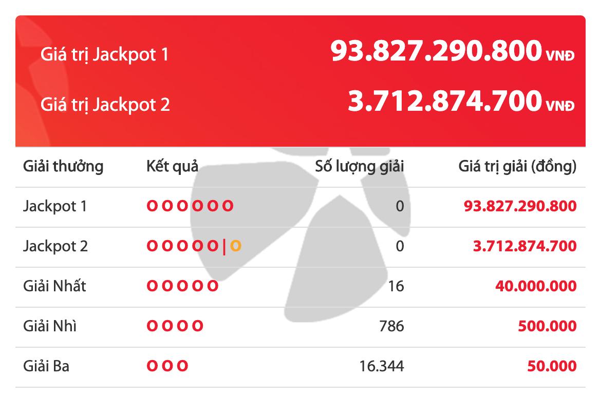 Kết quả xổ số Vietlott ngày 12/3/2020: 16 khách tuột tay khỏi giải Jackpot khủng gần 100 tỷ đồng - ảnh 1