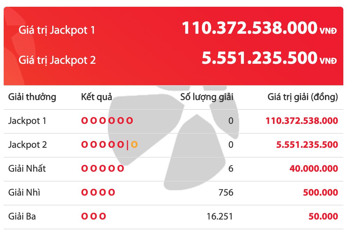 Kết quả xổ số Vietlott ngày 19/3/2020: Jackpot siêu khủng 110 tỷ chưa tìm được chủ - ảnh 1