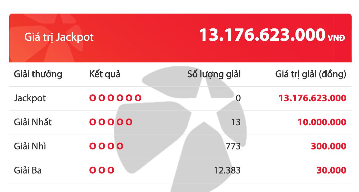 Kết quả xổ số Vietlott hôm nay 20/3/2020: 13 tuột tay khỏi giải Jackpot hơn 13 tỷ đồng - ảnh 1