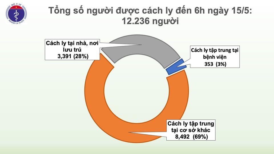Thêm 24 ca mắc mới COVID-19 là hành khách về nước từ Nga, đều cách ly ngay khi nhập cảnh, Việt Nam có 312 ca bệnh - ảnh 1