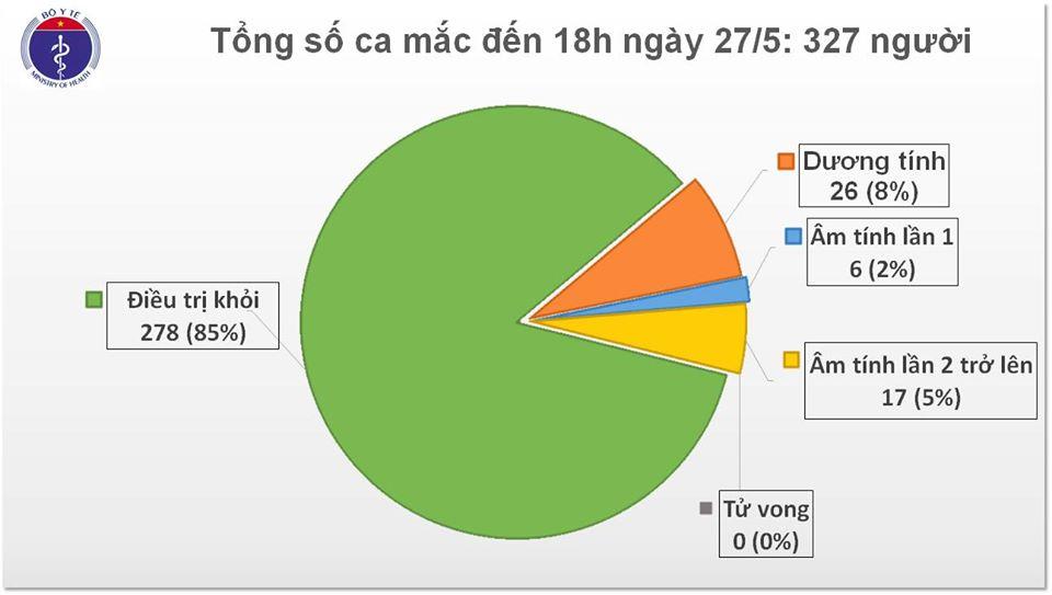 Chiều 27/5, không có ca mắc mới COVID-19, Việt Nam điều trị khỏi 278 ca bệnh - ảnh 1