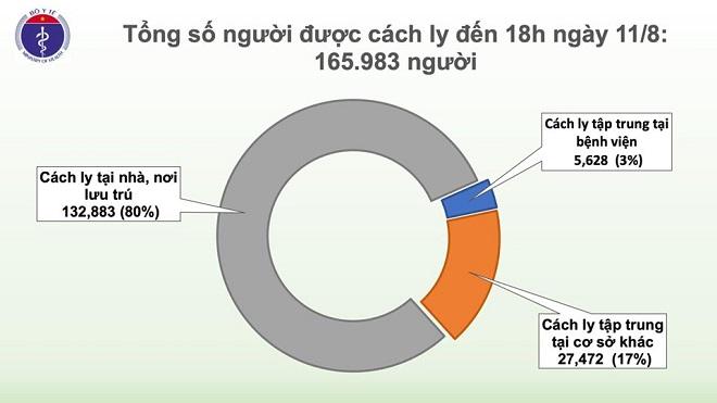Thêm 16 ca mắc COVID-19, trong đó Đà Nẵng có 10 ca, Việt Nam có 863 bệnh nhân - ảnh 1