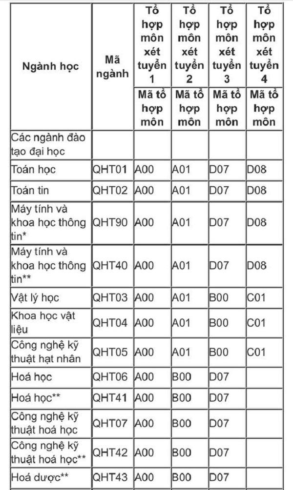 Tuyển sinh đại học 2019: Chi tiết mã ngành trường Đại học Quốc gia Hà Nội và Đại học Quốc gia TP.HCM - Ảnh 2