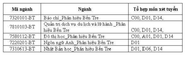 Tuyển sinh đại học 2019: Chi tiết mã ngành trường Đại học Quốc gia Hà Nội và Đại học Quốc gia TP.HCM - Ảnh 9