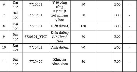 Điểm mới trong phương thức tuyển sinh của trường đại học Y Hà Nội 2020 - ảnh 1
