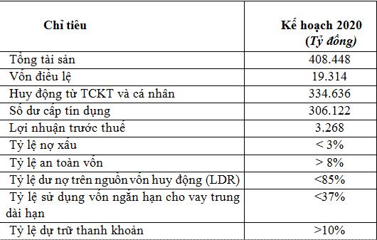 SHB chuyển đổi mạnh mẽ mục tiêu top 3 ngân hàng tư nhân lớn nhất Việt Nam và hướng tới chuẩn mực Basel III - ảnh 1