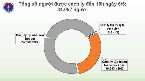 Chiều 6/5, tròn 20 ngày không có ca Covid-19 lây nhiễm trong cộng đồng, 22 ca âm tính từ 1 lần trở lên - ảnh 1