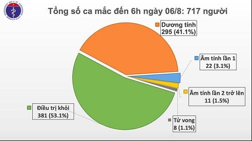 Thêm 4 ca mắc mới liên quan đến Đà Nẵng, Việt Nam có 717 bệnh nhân Covid-19 - ảnh 1