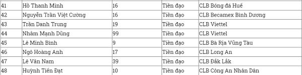 Toàn bộ thành viên đội tuyển U22 Việt Nam phải tiến hành xét nghiệm Covid-19 - ảnh 1