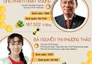 Tin tức - [Infographic] Khối tài sản khủng của 10 doanh nhân giàu nhất Việt Nam