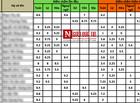 Tin trong nước - Công khai danh tính 15 thí sinh Hòa Bình trong bê bối gian lận thi THPT Quốc gia