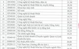 Đại học Công nghiệp Hà Nội công bố điểm trúng tuyển và chỉ tiêu bổ sung