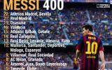 """Real Madrid và Atletico Madrid: """"Con mồi ưa thích"""" của Messi"""