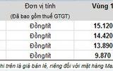 Giá xăng tăng 670 đồng/lít từ 16h30 hôm nay 21/3