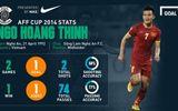 Hoàng Thịnh dẫn đầu cuộc bầu chọn Cầu thủ hay nhất AFF Cup 2014