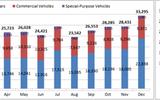 Việt Nam lập kỷ lục tiêu thụ hơn 33 nghìn xe ô tô trong một tháng