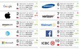"""Google """"đánh bại"""" Apple giành vị trí thương hiệu đắt giá nhất thế giới"""