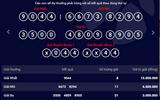 Kết quả xổ số điện toán Vietlott ngày 1/4: 8 người may mắn trúng giải nhất