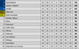 Bóng đá - Kết quả, BXH sau vòng 34 La Liga: Real, Barca thắng hủy diệt