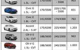 """Honda CR-V """"nhích"""" thêm 7 triệu đồng ngay đầu tháng 4"""