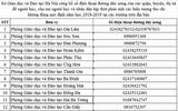 Tin tức - 31 đường dây nóng nhận phản ánh việc thu chi của các trường học ở Hà Nội
