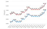 Giá xăng tăng vọt: Đã được kìm hãm nhờ liên Bộ xả quỹ Bình ổn xăng dầu