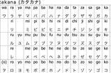 Giáo dục - Hướng nghiệp - Bỏ túi mẹo học bảng chữ cái Katakana hiệu quả nhất