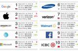 """Sản phẩm số - Google """"đánh bại"""" Apple giành vị trí thương hiệu đắt giá nhất thế giới"""