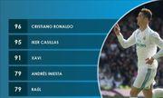 Không sút trúng đích, Ronaldo vẫn đi vào lịch sử Champions League