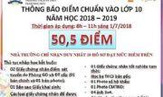 Sở GD-ĐT Hà Nội: Yêu cầu trường Tạ Quang Bửu hoàn trả lệ phí khi thí sinh rút hồ sơ