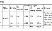 Nghệ An, Đắk Lắk, Thanh Hoá có lượng thí sinh trúng tuyển Học viện Hậu cần cao nhất
