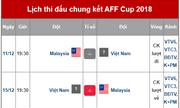 Lịch thi đấu chung kết AFF Cup 2018 Việt Nam và Malaysia