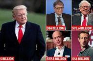 Tin thế giới - 35 tỷ USD tài sản của 500 người giàu nhất thế giới 'không cánh mà bay' vì ông Trump